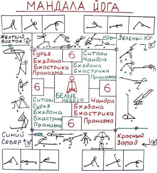 Мандала Йога является одним из методов Универсальной Йоги.